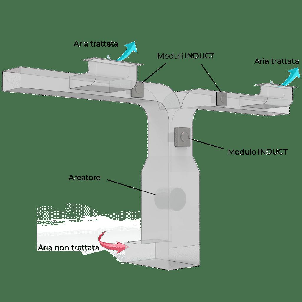 Immagine dello Schema INDUCT per la Sanificazione con Sistemi di Areazione e Climatizzazione